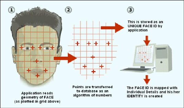 Face Recognition – creativentechno